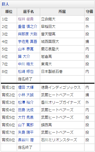 Gドラフト2015.PNG